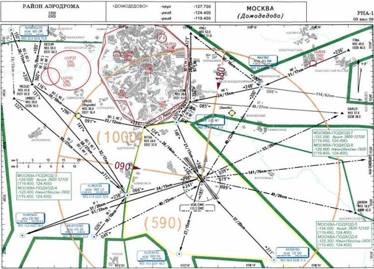 Схемы UUDD нижнего воздушного