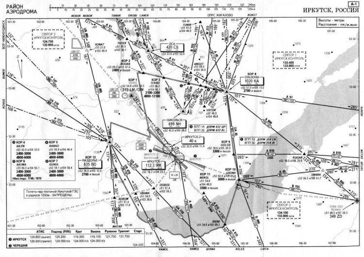 Схемы аэродрома