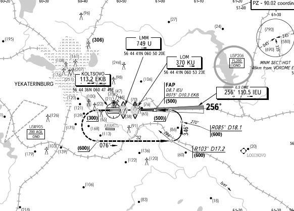Схемы захода на посадку аэропортов