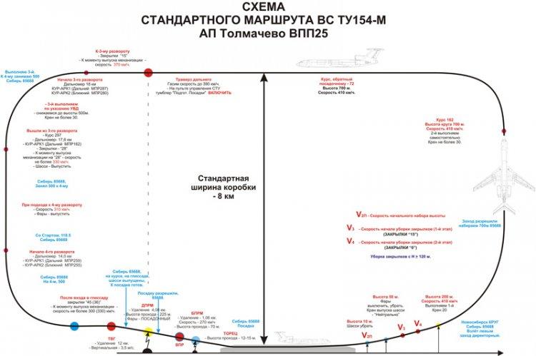 Стандартная схема круга