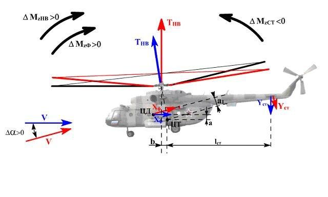 к моделям вертолета Ми-8,