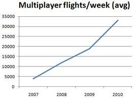 270px-Mp_number_flights_per_week.jpg