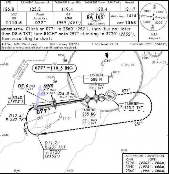 план полёта по кругу,