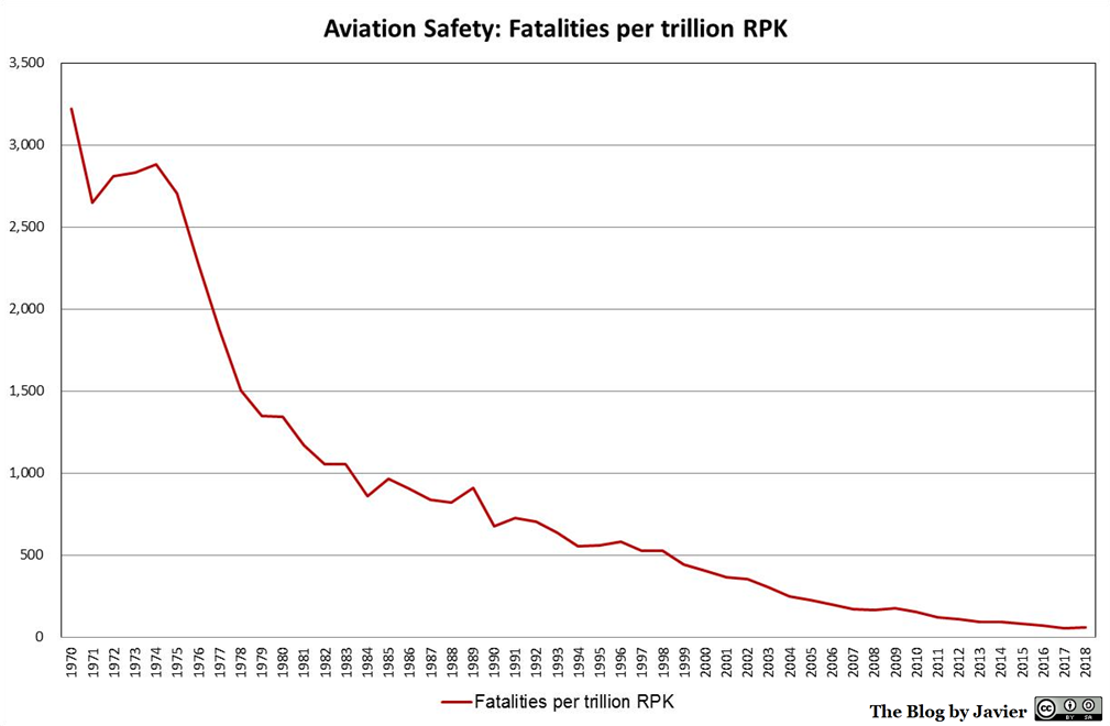 1970-2018_fatalities_per_revenue_passenger_kilometre_in_air_transport_(cropped).png.c6b22adf8e5583843c7257b8c4be861d.png