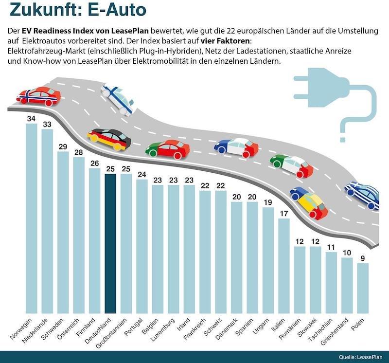 LeasePlan_Infografik_EV-Readiness-Elektroauto-Umstellung.jpg.24676b55266a338a0a3fcddafa27fb27.jpg