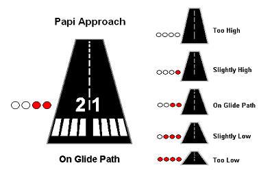PAPI Approach
